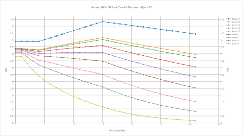 Assault rifle's DPS with various shooters with careful shooter.