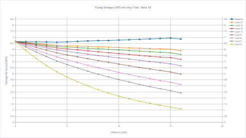 Pump shotgun's DPS with various shooters without any trait.