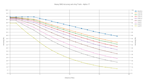 Heavy SMG's accuracy with various shooters without any trait.