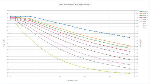 Pistol's accuracy with various shooters without any trait.