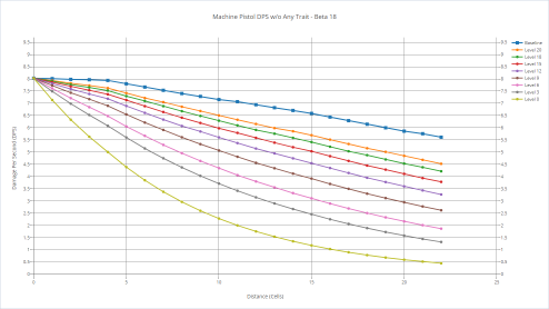Machine pistol's DPS with various shooters without any trait.