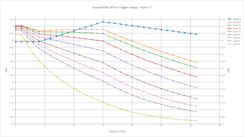 Assault rifle's DPS with various shooters with trigger-happy.