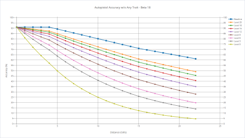 Autopistol's accuracy with various shooters without any trait.