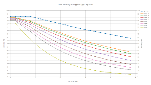 Pistol's accuracy with various shooters with trigger-happy.