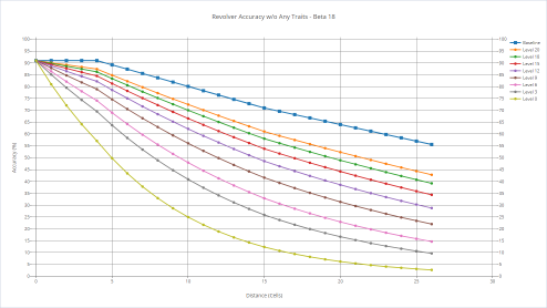 Revolver's accuracy with various shooters without any trait.