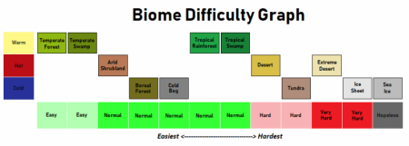 Biome Intensity Diagram
