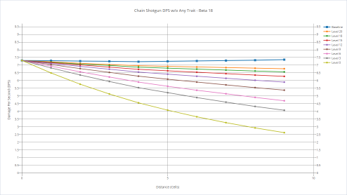 Chain Shotgun's DPS with various shooters without any trait.