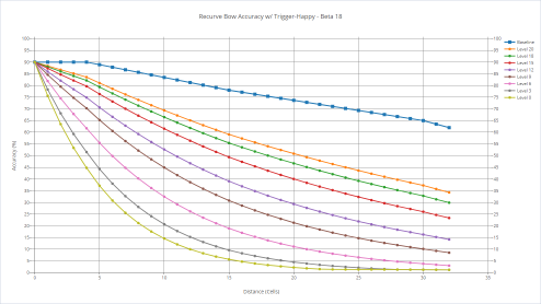 Recurve bow's accuracy with various shooters with trigger-happy.