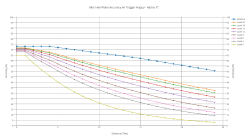 Machine pistol's accuracy with various shooters with trigger-happy.