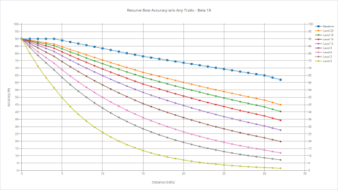 Recurve bow's accuracy with various shooters without any trait.