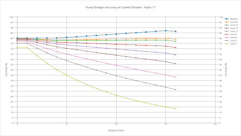 Pump shotgun's accuracy with various shooters with careful shooter.