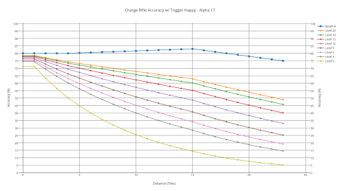 Charge rifle's accuracy with various shooters with trigger-happy.